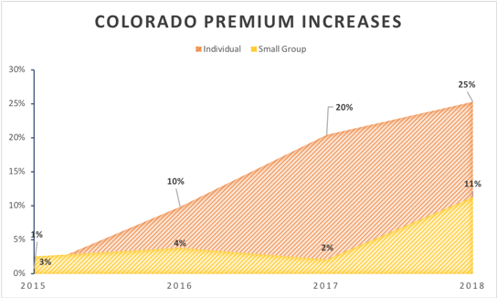 Colorado Health Insurance >> Finding A Colorado Solution To The Skyrocketing Cost Of Our Health